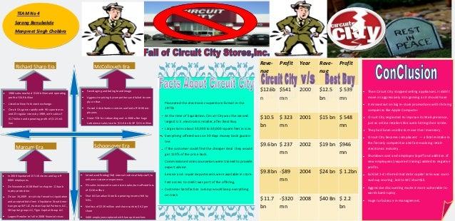 fall of circuit city by manpreet singh digital