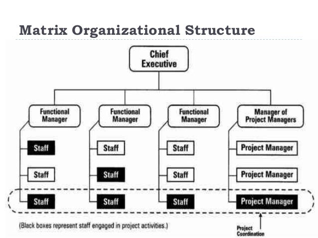 what is organizational structures The formal organizational structure (also used the term organizational structure) is an officially codified hierarchical arrangement of relationships between different jobs within the organizational units and relationships between departments within the organization it defines hierarchical relationships and.