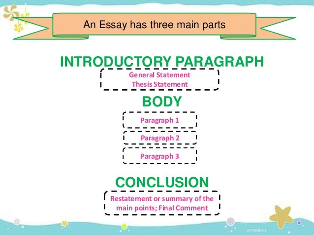 parts of classification essay Describing what different kinds of essays there are to help an english classification essay you organize the essay by describing different parts or aspects.
