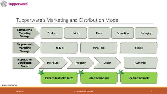tupperware marketing strategies essay Understanding the consumer's purchase behavior is very important for companies to develop effective marketing strategies consumer behaviour essay.