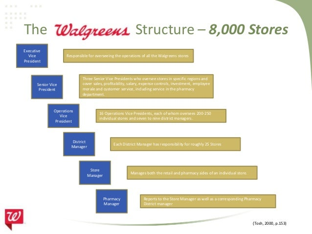 organizational structure for walgreens An organizational structure defines the types of relationships between pieces of  content successful structures allow users to predict where they may find.