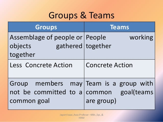 groups, group behaviour and teams essay Group cohesiveness arises when bonds link members of a social group to one  another and to  these groups include sports teams, work groups, military units,  fraternity groups, and social groups however, it is  this was even after the  individual's prior behavior was controlled for and other controls were set in place.