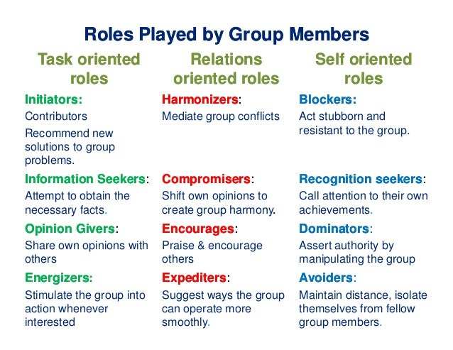 group maintenance role Serve individuals needs, interfere with group fxn group process group task roles, group building and maintenance roles, and individual roles study guide by ziena_chan includes 27 questions covering vocabulary, terms and more.