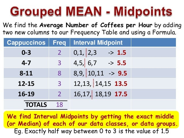 Grouped mean median mode for Find a table