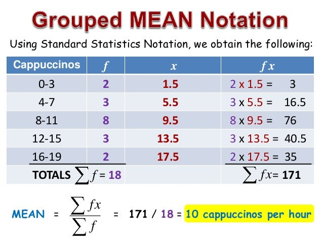 Statistical Averages – Mean, Median and Mode