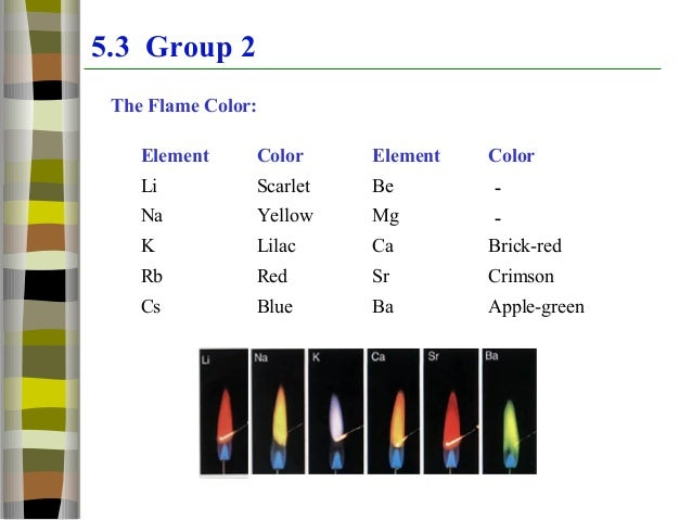 Properties Of Group  Elemets Compared To Group