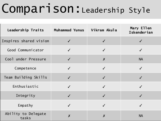 leadership style comparison chart Provides managers with the skills necessary to diagnose the situation and adapt their leadership style to the performance needs of others situational leadership.