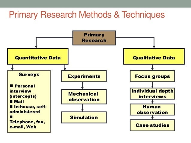 Methodology secondary research