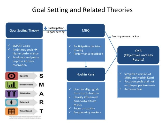 lockes goal setting theory essays