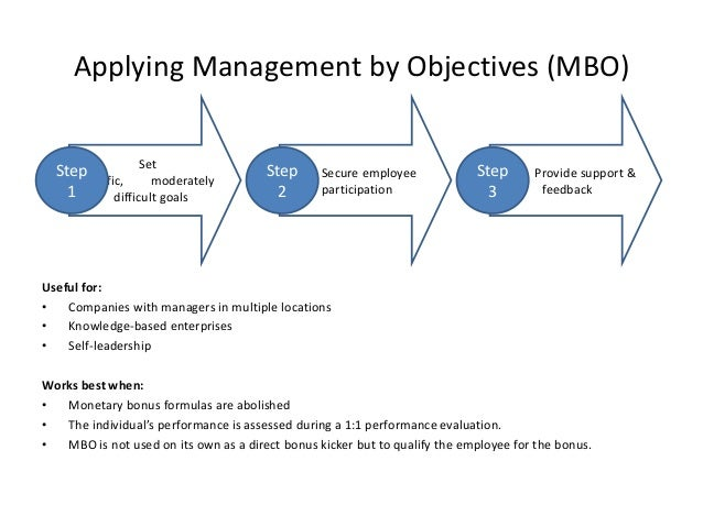 mbo assignment The following examples of project management goals may help you to design your performance objectives (eg mbo or balanced scorecard.