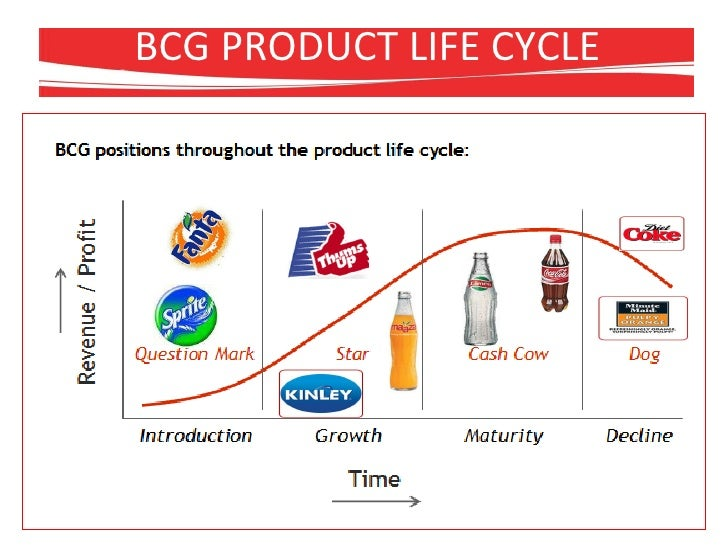 the life cycle of coca cola All of its attributes the product life cycle of crispade will hold up to it standards and expectations keeping in mind that coca-cola company hold presidency and dominance within the beverage industry.