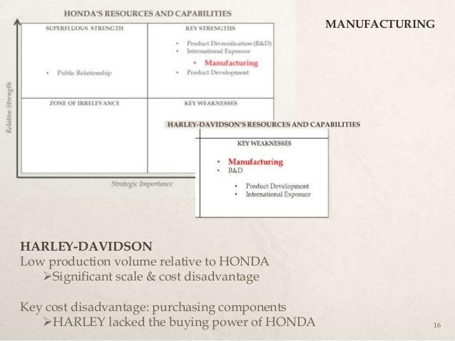 Harley Davidson Case Analysis