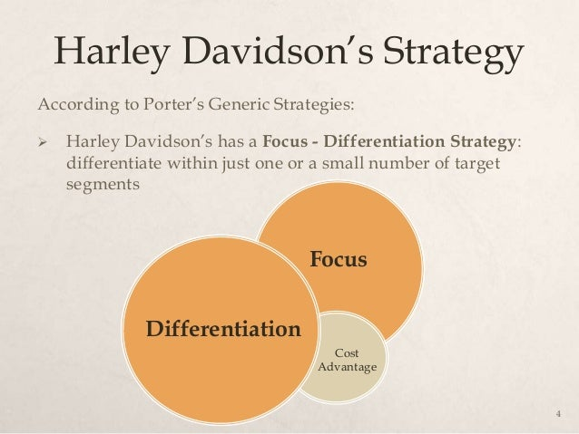 "harley davidson differentiation strategy Can harley-davidson finally woo women by ""even if these women aren't bikers, they've heard of harley,"" he says the strategy shift, however."