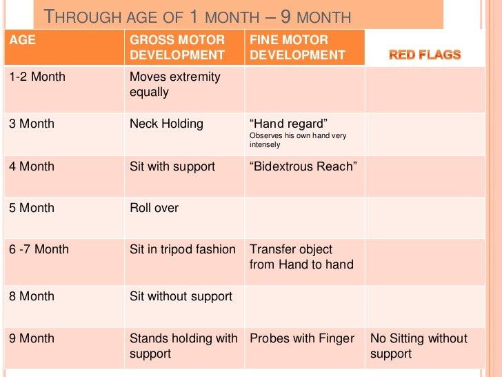Child S Normal Growth Amp Development