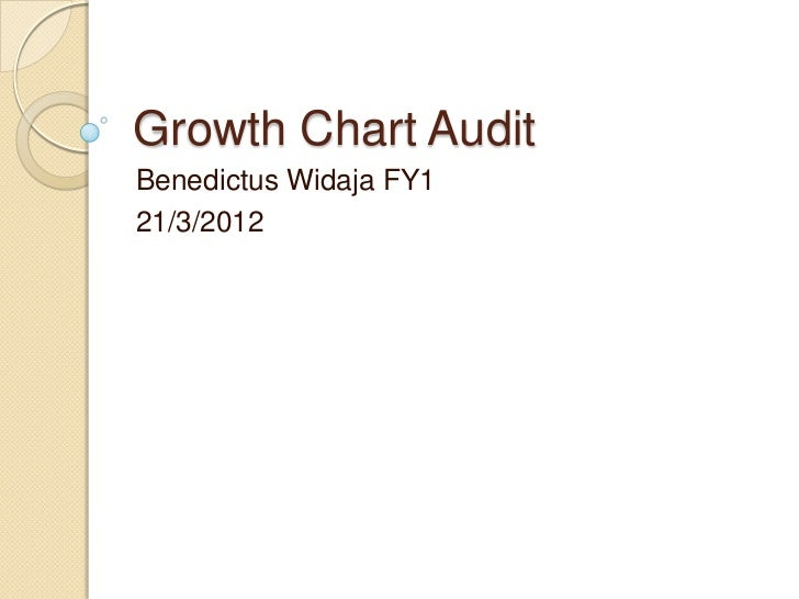 Growth chart audit