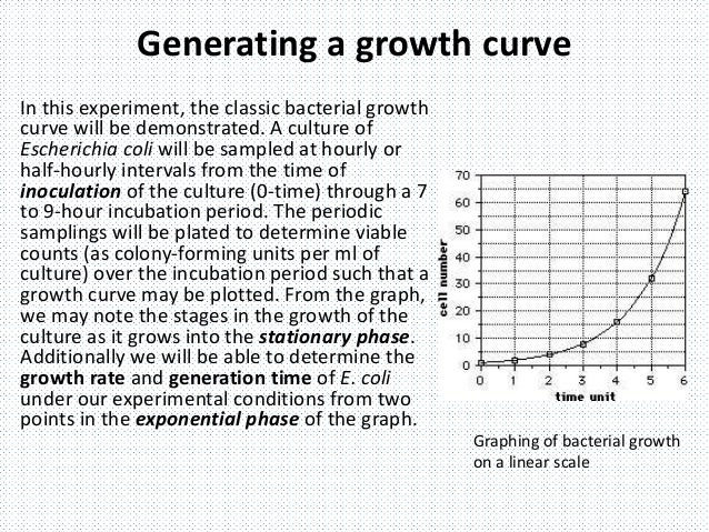 growth curve report Microbial growth phases of growth bacterial growth curve : when bacteria are inoculated into a liquid growth medium, we can plot microbial growth microbial growth.