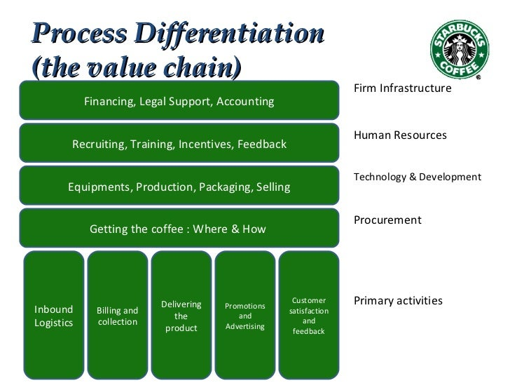 linkages between value chain activities of starbucks Strategic thinking for innovators (ii) learn here how to spot linkages between the different activities in your value chain  to the linkages between your.