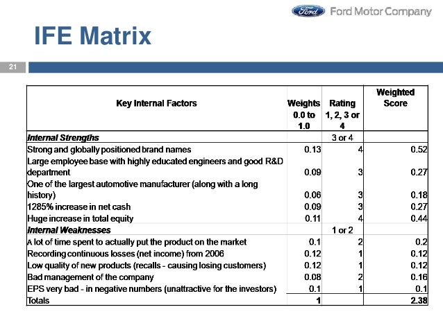 process of ford motor company operation strategy Ford motor company strategic fit with the industry environment assessment 05/10 /2015 , downsize operations to production requirement levels to adjust.