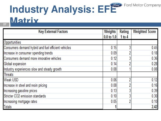 efe analysis The pestle analysis is a useful method to use in order to identify the external factors that influence an organization you will learn.