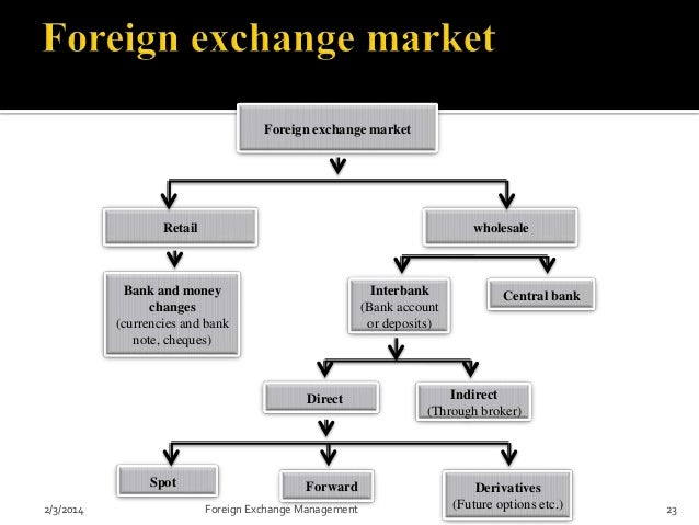 Difference between currency forex trading explained