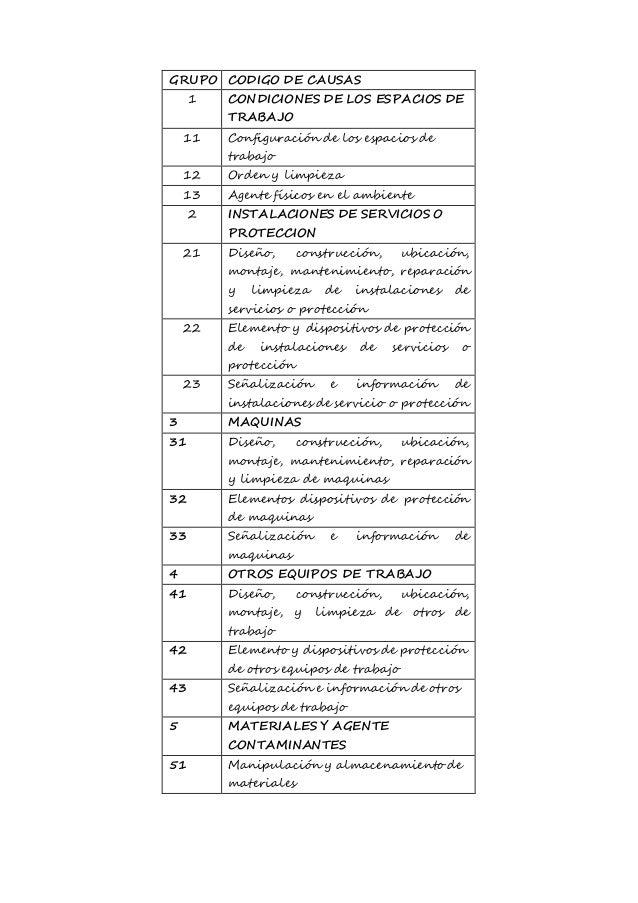 GRUPO CODIGO DE CAUSAS  1 CONDICIONES DE LOS ESPACIOS DE  TRABAJO  11 Configuración de los espacios de  trabajo  12 Orden ...
