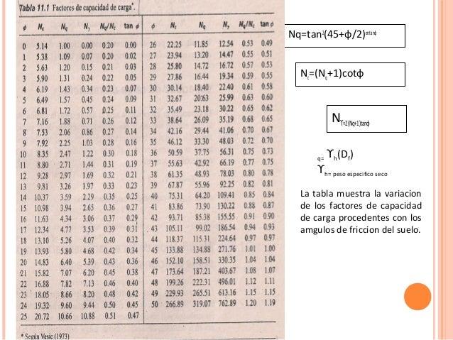 teoria de meyerhof pdf