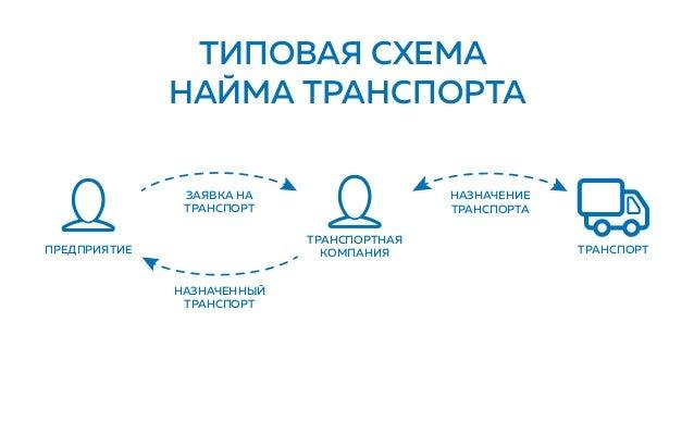 ТИПОВАЯ СХЕМА НАЙМА ТРАНСПОРТА