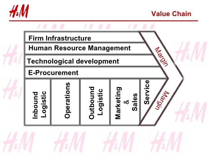 value chain of h m