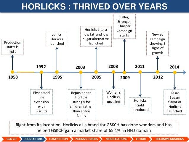 horlicks report Juniorhorlicksin is not yet effective in its seo tactics: it has google pr 0 it may also be penalized or lacking valuable inbound links.