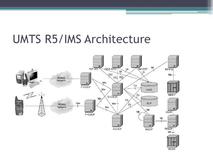 Gsm architecture tutorial pdf for Architecture gsm