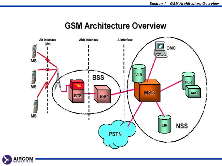 gsm architecture    network interfaces