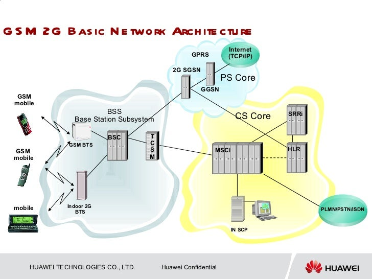 Gsm architecture for Architecture 2g
