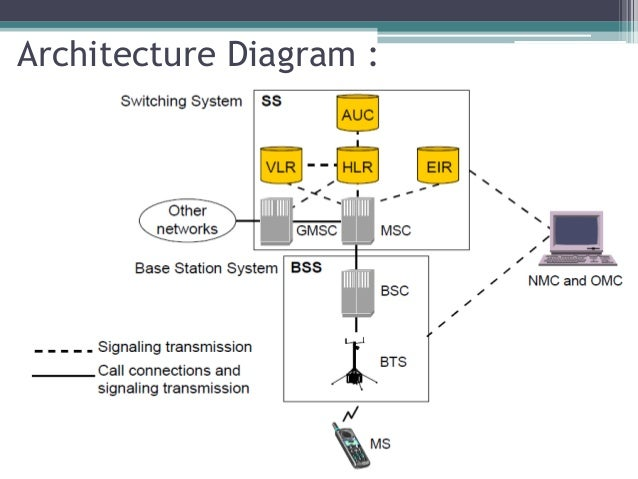 Gsm Architecture With Gmsk further 4385 additionally Satellite  munications Ppt additionally D2d furthermore Tutorial. on telephone network diagram