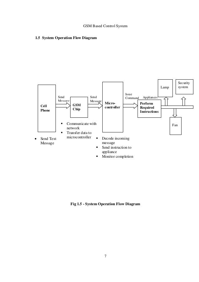 gsm based car engine control implementation to We present an adaptive speed control design and implementation engine control strategies depend figure 2 block diagram of cruise control system based on.