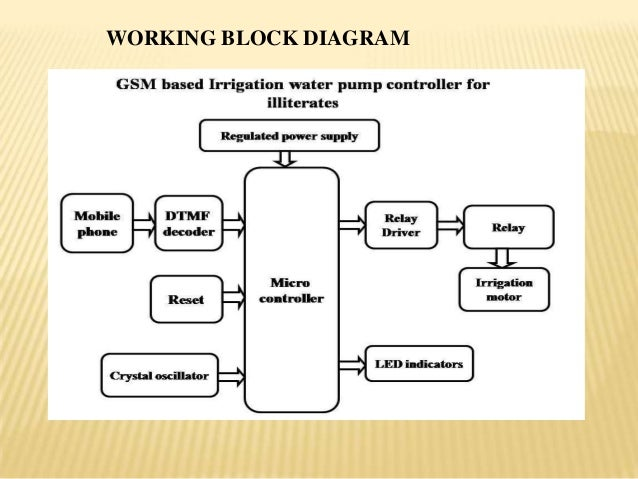 Gsm Based Irrigation Control