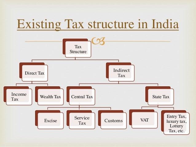 Turkish Tax System