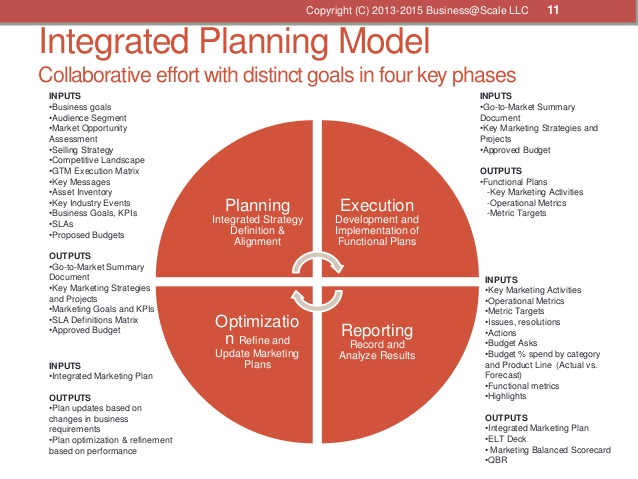 business planning models