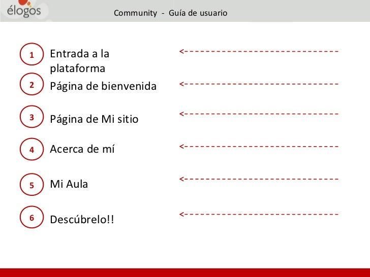 Community - Guía de usuario1   Entrada a la    plataforma2   Página de bienvenida3   Página de Mi sitio4   Acerca de mí5  ...