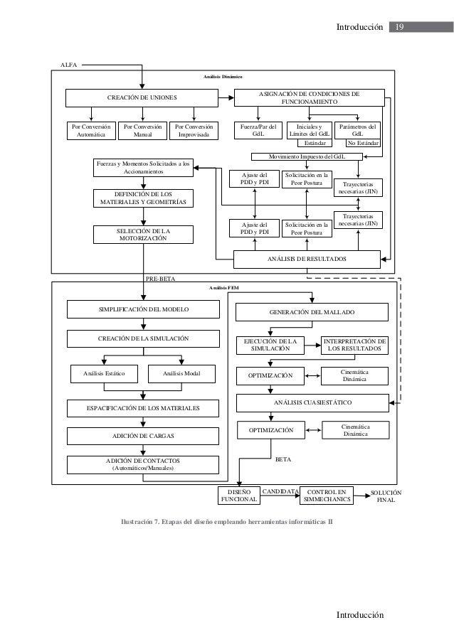 Guía docente para el diseño de robots de servicio