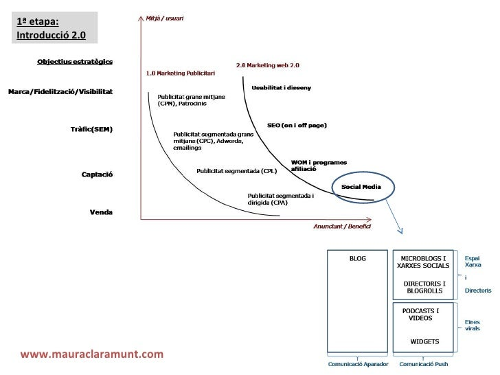 1ª etapa: Introducció 2.0 www.mauraclaramunt.com