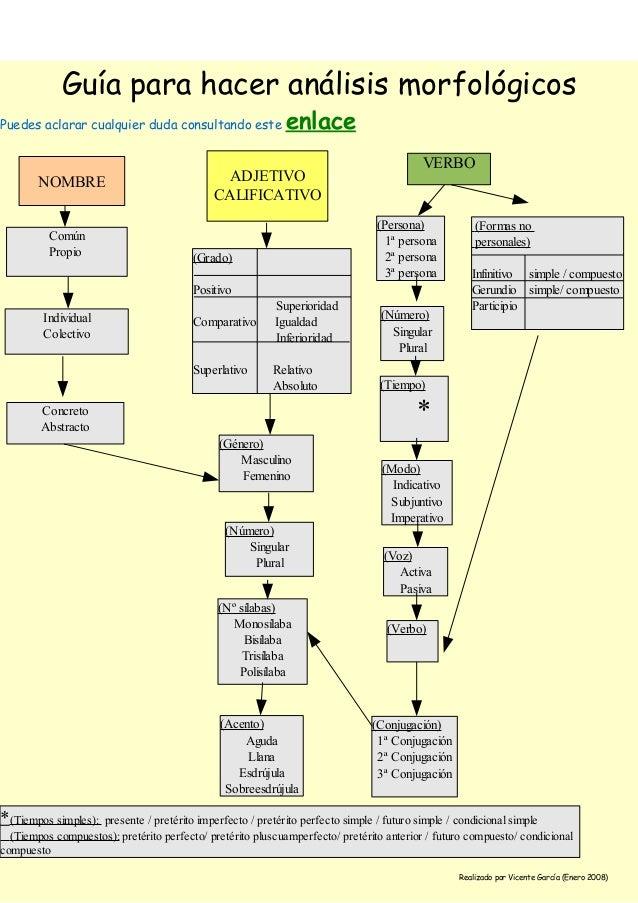Guia analisis morfologico - Guia para construir ...