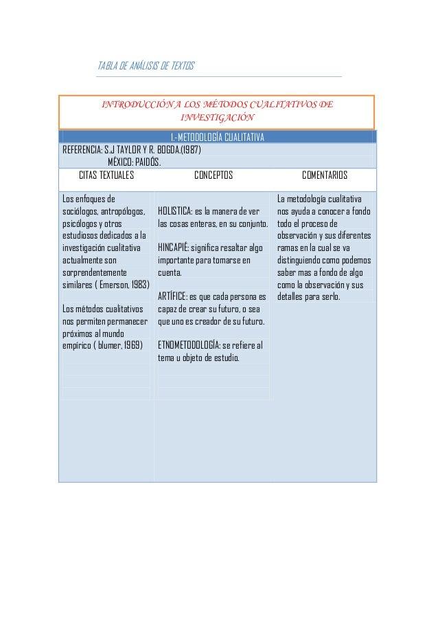 TABLA DE ANÁLISIS DE TEXTOS           INTRODUCCIÓN A LOS MÉTODOS CUALITATIVOS DE                         INVESTIGACIÓN    ...