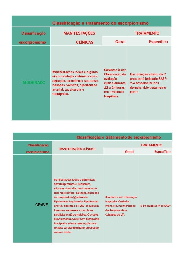 Classificação e tratamento do escorpionismo Classificação escorpionismo MANIFESTAÇÕES CLÍNICAS TRATAMENTO Geral Específico...