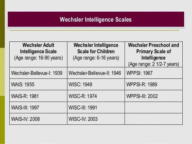 an analysis of the tests of intelligence by david wechsler In addition, the traditional intelligence tests – especially the wechsler scales and  the  in fact, when david wechsler published each of his series of enormously   spearman's application of factor analysis to data derived from mental tests led .