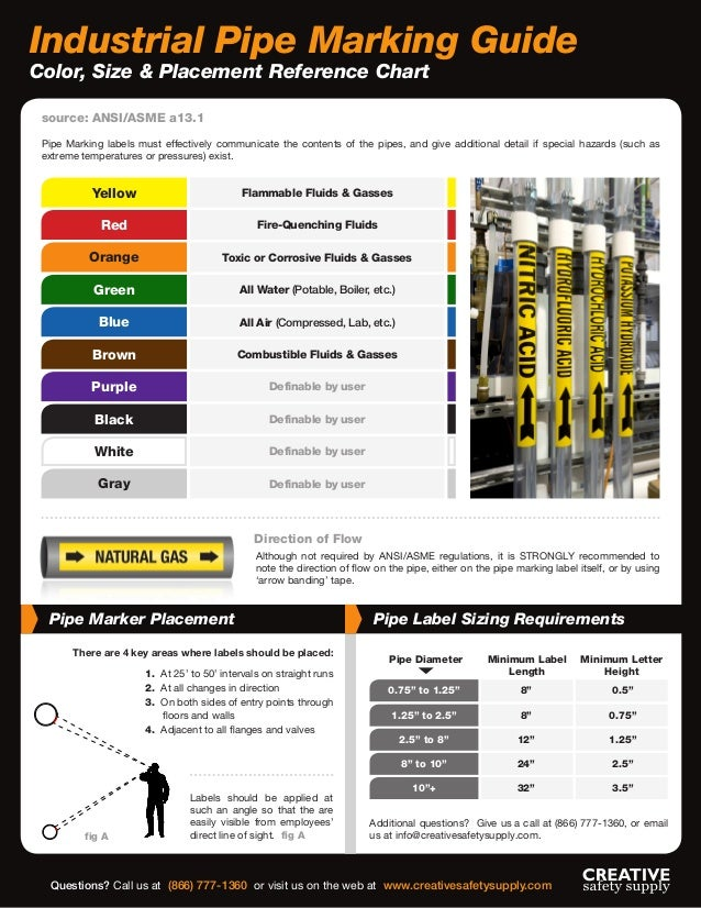 Industrial Label For Pipe Marking Plus Guide To Colors
