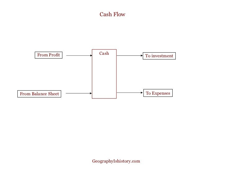How do you discover if a company has a good cash flow?