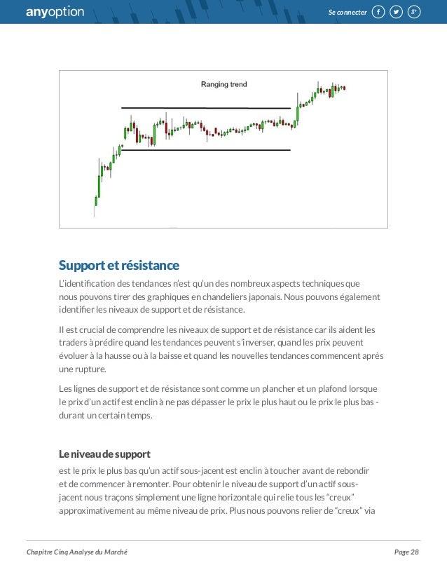 Guide de trading option binaire