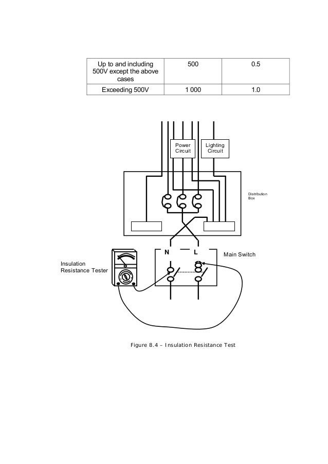 Guidelines for electrical wiring in residential buildings