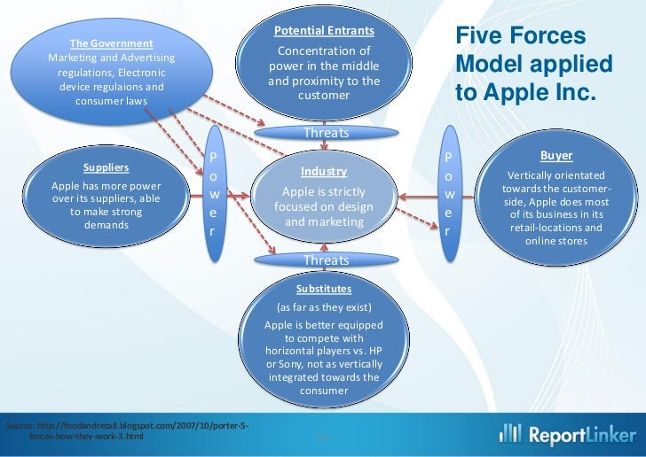 porters five force model for apple essay Porter's five forces and computer technology research papers porter's five forces and computer technology research paper discusses an example of an order placed on an industry analysis paper masters has mba writers that will custom write research projects on any aspect of porter's five forces model you need.