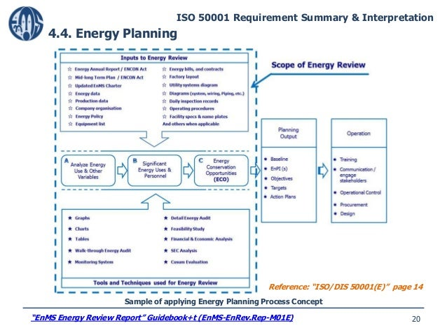 Guide To Iso50001